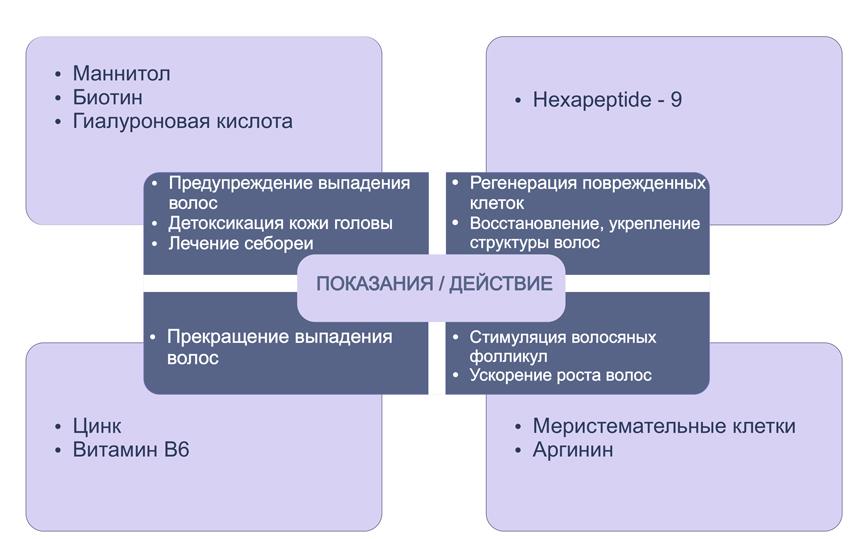 Активные ингредиенты мезокотейля Галилео